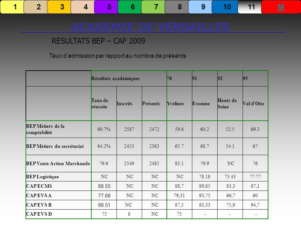 ACADEMIE DE VERSAILLES RESULTATS BEP – CAP 2009 Taux d'admission par rapport au nombre de présents 1234567891011M Résultats académiques78919295 Taux d