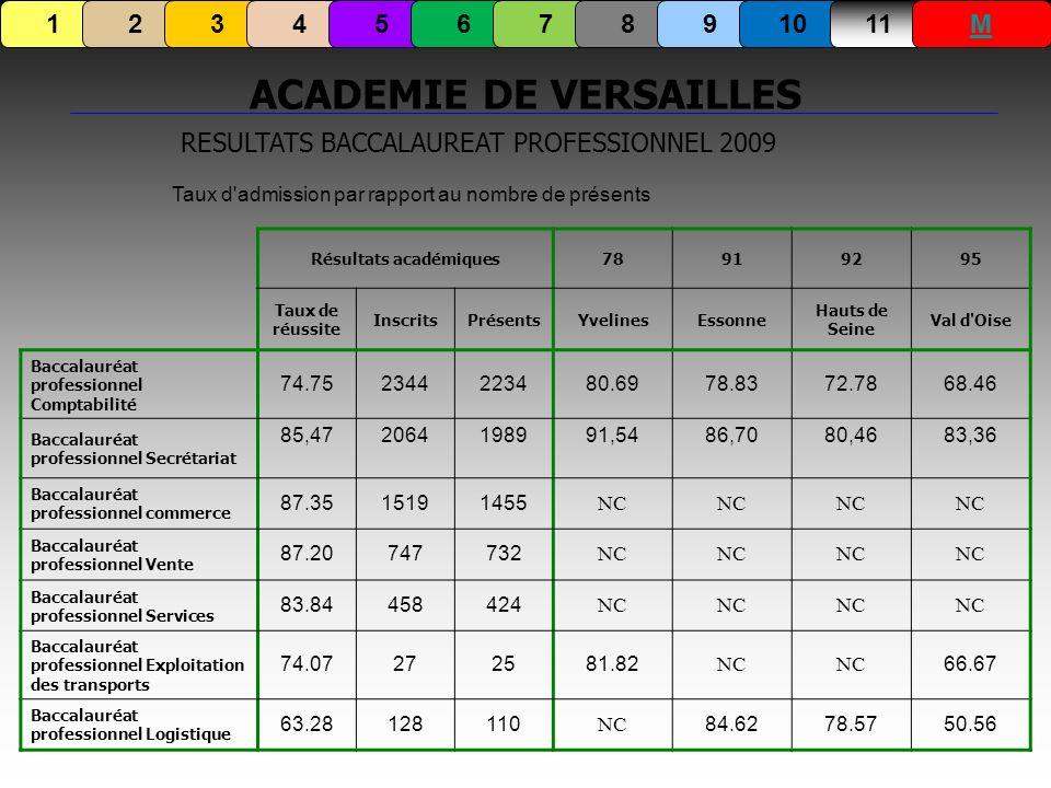 Résultats académiques78919295 Taux de réussite InscritsPrésentsYvelinesEssonne Hauts de Seine Val d'Oise Baccalauréat professionnel Comptabilité 74.75