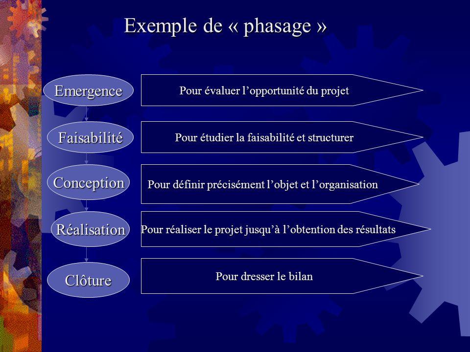 Exemple de « phasage » Emergence Pour évaluer lopportunité du projet Faisabilité Pour étudier la faisabilité et structurer Conception Pour définir pré