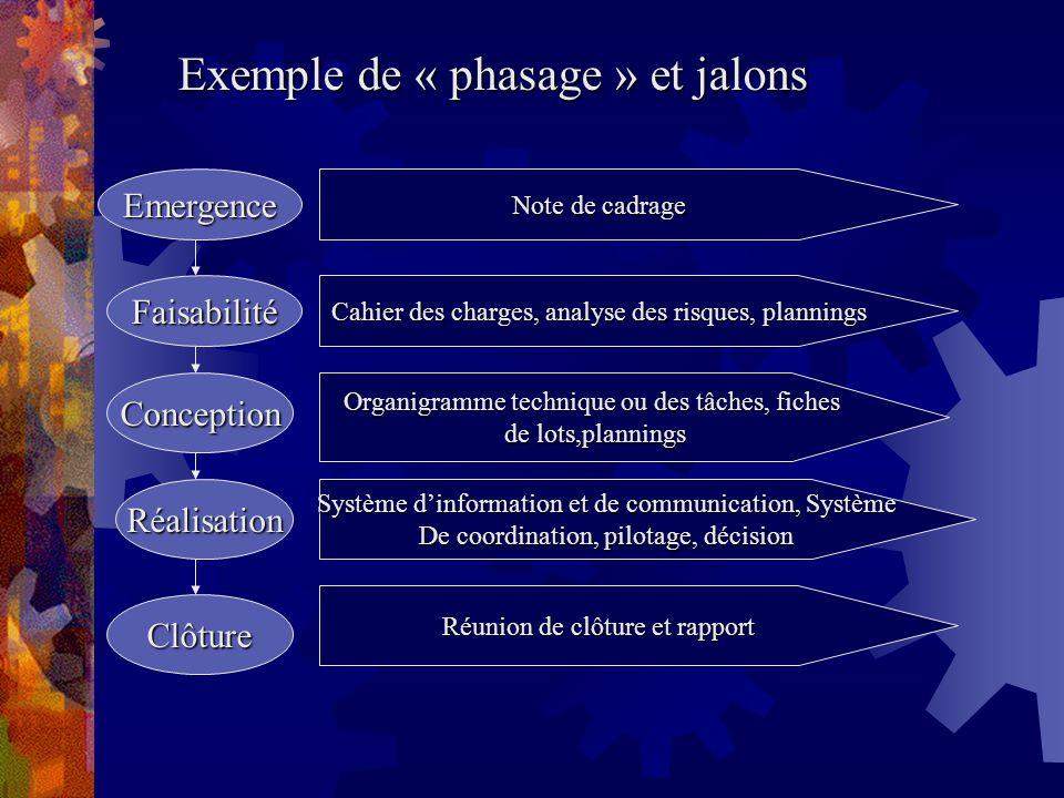 Exemple de « phasage » et jalons Emergence Note de cadrage Faisabilité Cahier des charges, analyse des risques, plannings Conception Organigramme tech