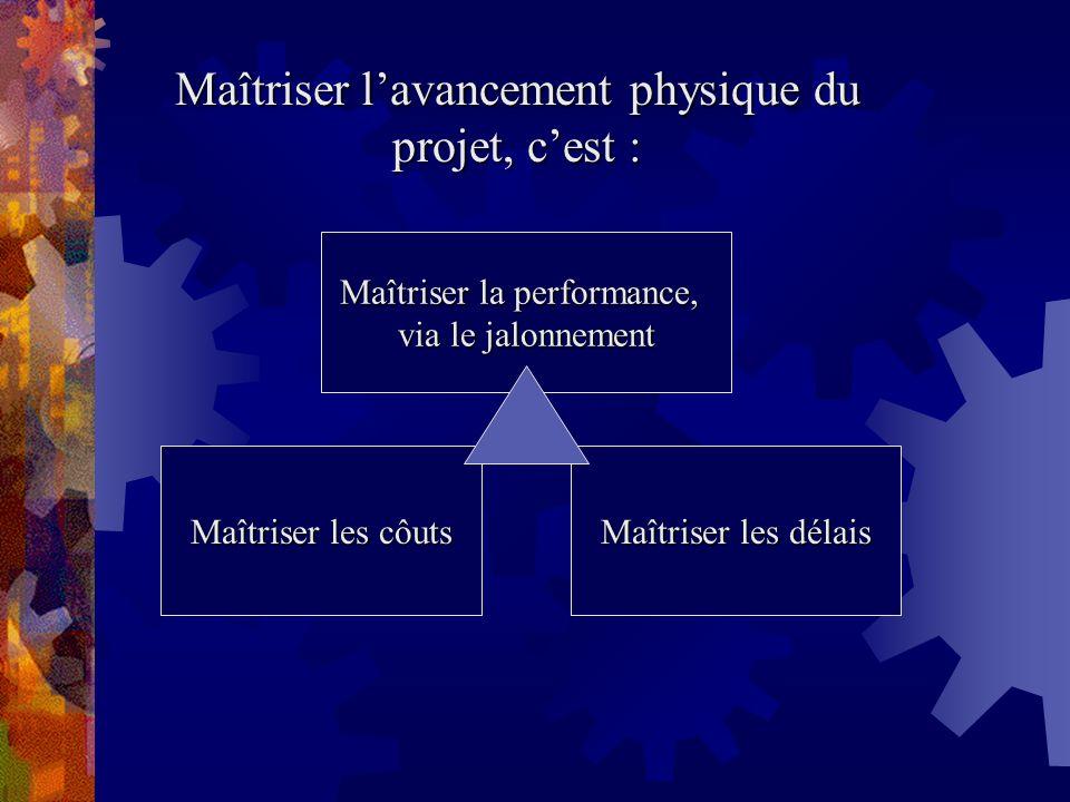 Maîtriser lavancement physique du projet, cest : Maîtriser la performance, via le jalonnement Maîtriser les côuts Maîtriser les délais