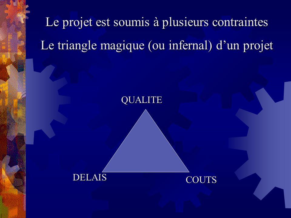 Le projet est soumis à plusieurs contraintes Le triangle magique (ou infernal) dun projet QUALITE DELAIS COUTS