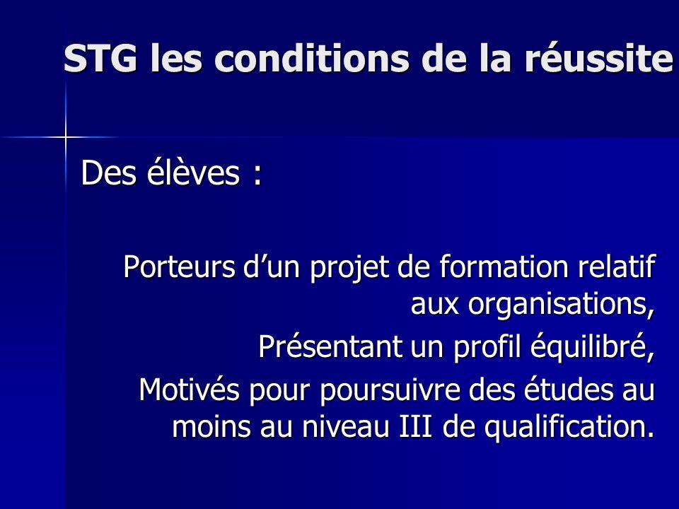 STG les conditions de la réussite Des élèves : Porteurs dun projet de formation relatif aux organisations, Présentant un profil équilibré, Motivés pour poursuivre des études au moins au niveau III de qualification.