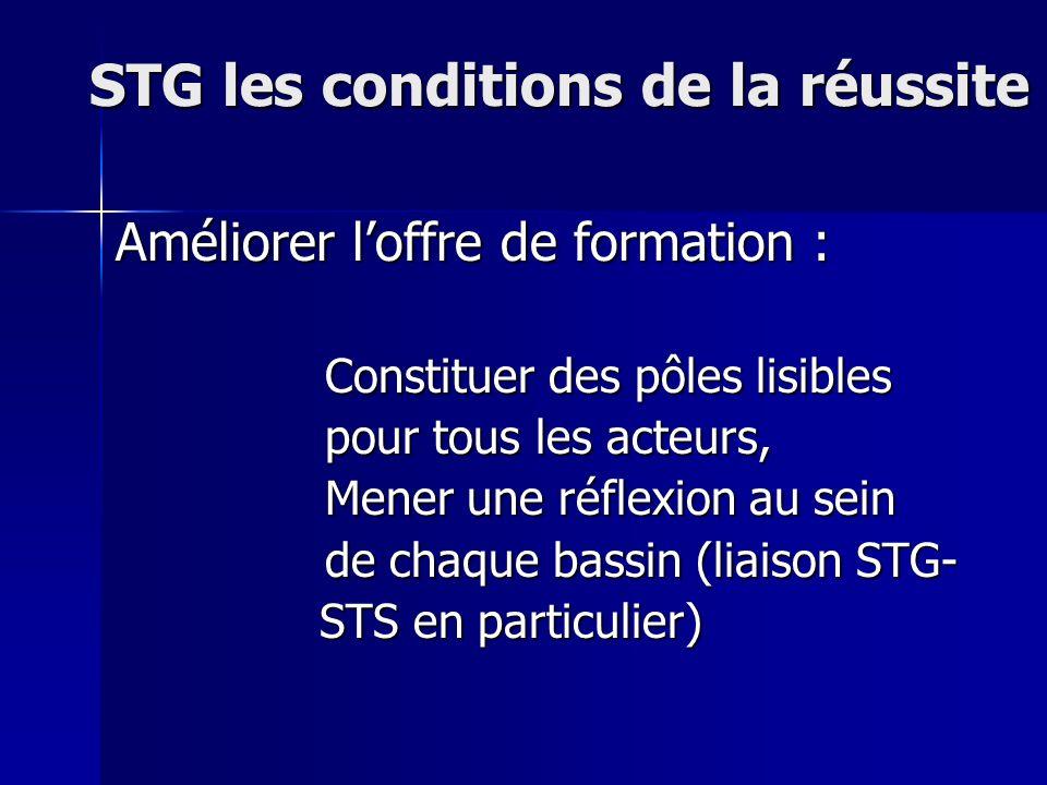 STG les conditions de la réussite Améliorer loffre de formation : Constituer des pôles lisibles pour tous les acteurs, pour tous les acteurs, Mener une réflexion au sein de chaque bassin (liaison STG- de chaque bassin (liaison STG- STS en particulier) STS en particulier)