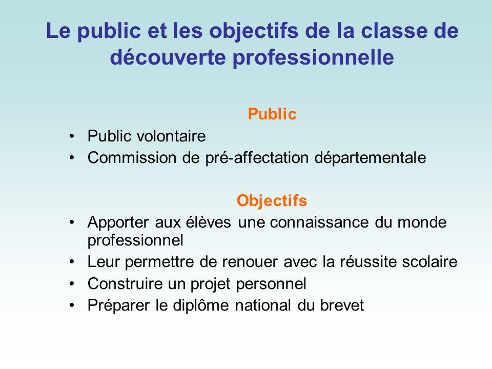 Le public et les objectifs de la classe de découverte professionnelle Public Public volontaire Commission de pré-affectation départementale Objectifs