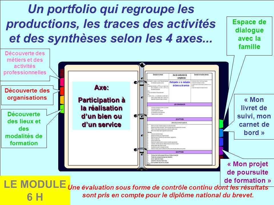 Axe: Participation à la réalisation dun bien ou dun service Découverte des métiers et des activités professionnelles Découverte des organisations Déco