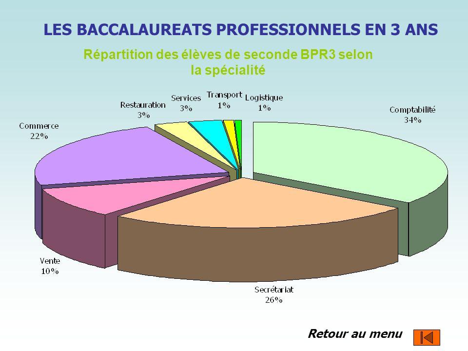 Retour au menu Répartition des élèves de seconde BPR3 selon la spécialité LES BACCALAUREATS PROFESSIONNELS EN 3 ANS