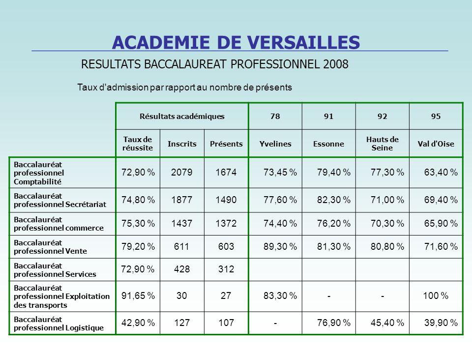Résultats académiques78919295 Taux de réussite InscritsPrésentsYvelinesEssonne Hauts de Seine Val d'Oise Baccalauréat professionnel Comptabilité 72,90