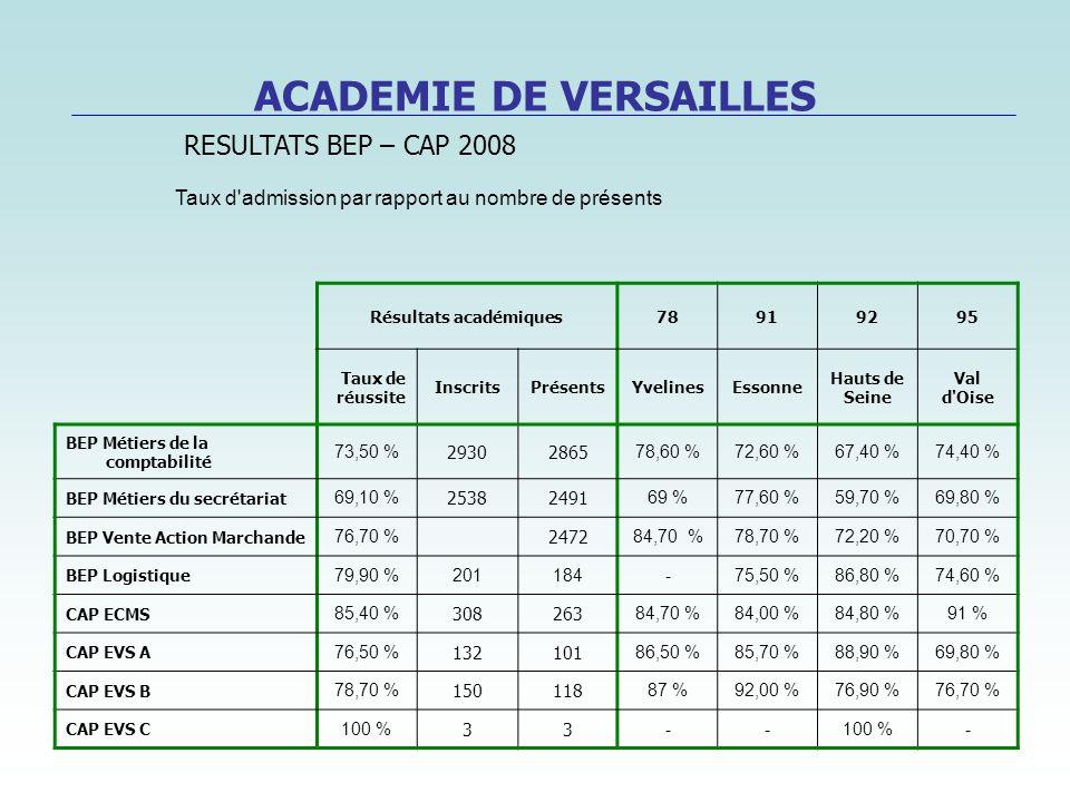 Résultats académiques78919295 Taux de réussite InscritsPrésentsYvelinesEssonne Hauts de Seine Val d'Oise BEP Métiers de la comptabilité 73,50 % 293028