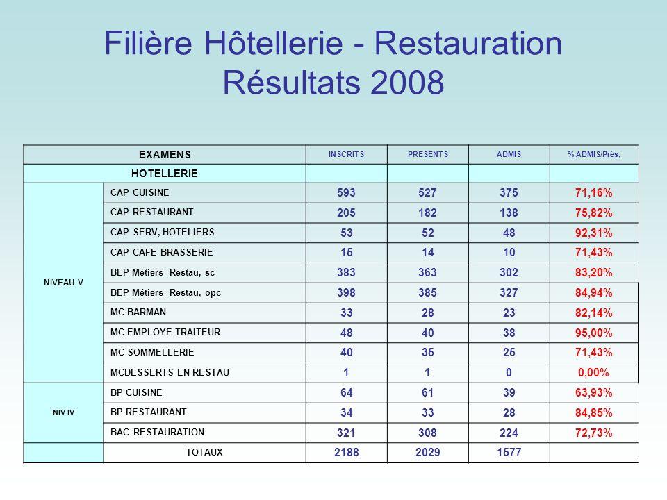 Filière Hôtellerie - Restauration Résultats 2008 EXAMENS INSCRITSPRESENTSADMIS% ADMIS/Prés, HOTELLERIE NIVEAU V CAP CUISINE 59352737571,16% CAP RESTAU