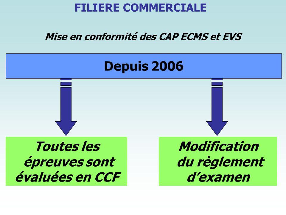 Depuis 2006 Mise en conformité des CAP ECMS et EVS Toutes les épreuves sont évaluées en CCF Modification du règlement dexamen FILIERE COMMERCIALE