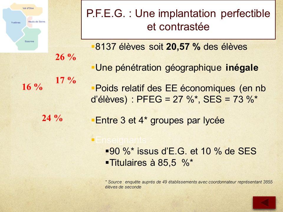 8137 élèves soit 20,57 % des élèves Une pénétration géographique inégale Poids relatif des EE économiques (en nb délèves) : PFEG = 27 %*, SES = 73 %*