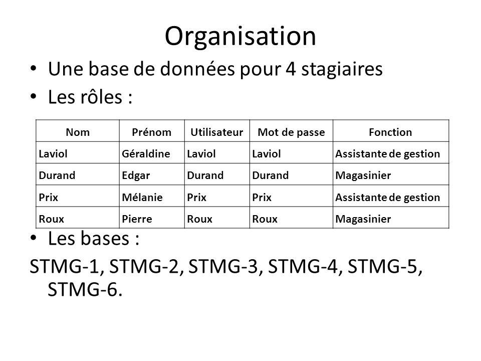 Organisation Une base de données pour 4 stagiaires Les rôles : Les bases : STMG-1, STMG-2, STMG-3, STMG-4, STMG-5, STMG-6. NomPrénomUtilisateurMot de