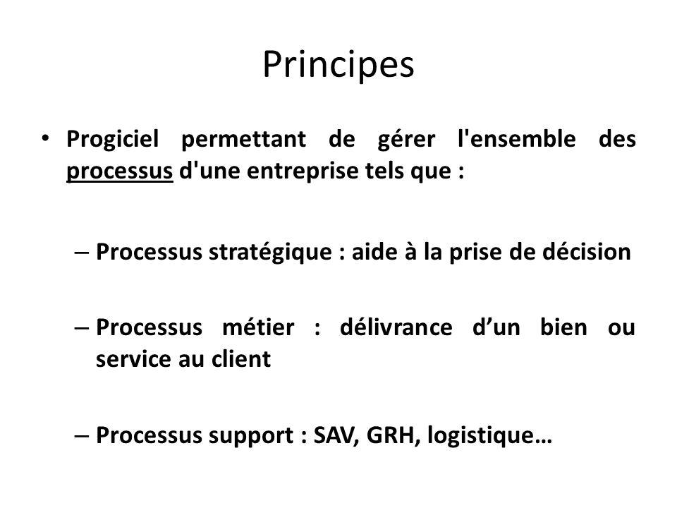 Principes Progiciel permettant de gérer l'ensemble des processus d'une entreprise tels que : – Processus stratégique : aide à la prise de décision – P