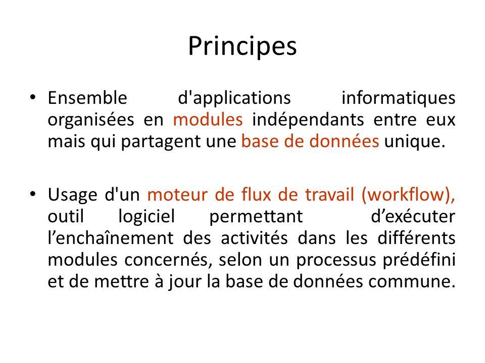 Principes Ensemble d'applications informatiques organisées en modules indépendants entre eux mais qui partagent une base de données unique. Usage d'un