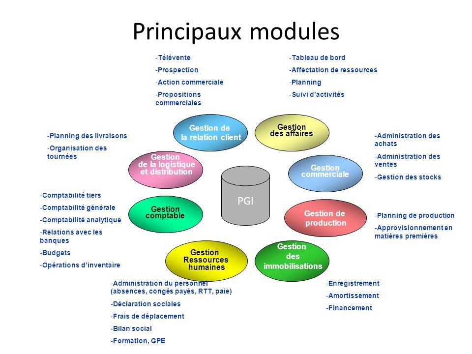 Principaux modules PGI Gestion de la logistique et distribution Gestion Ressources humaines Gestion de production Gestion commerciale Gestion des affa