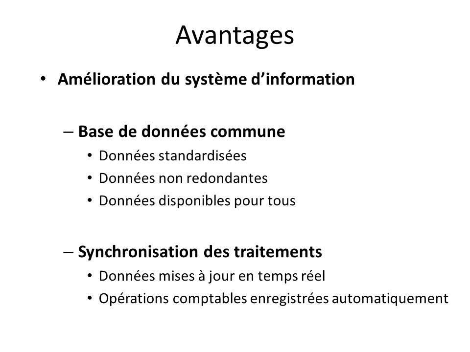 Avantages Amélioration du système dinformation – Base de données commune Données standardisées Données non redondantes Données disponibles pour tous –
