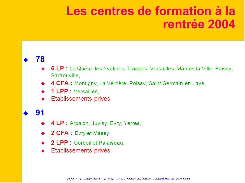 Diapo n° 4 - Jacqueline GARCIA - IEN Economie/Gestion - Académie de Versailles Les centres de formation à la rentrée 2004 78 6 LP : La Queue les Yveli