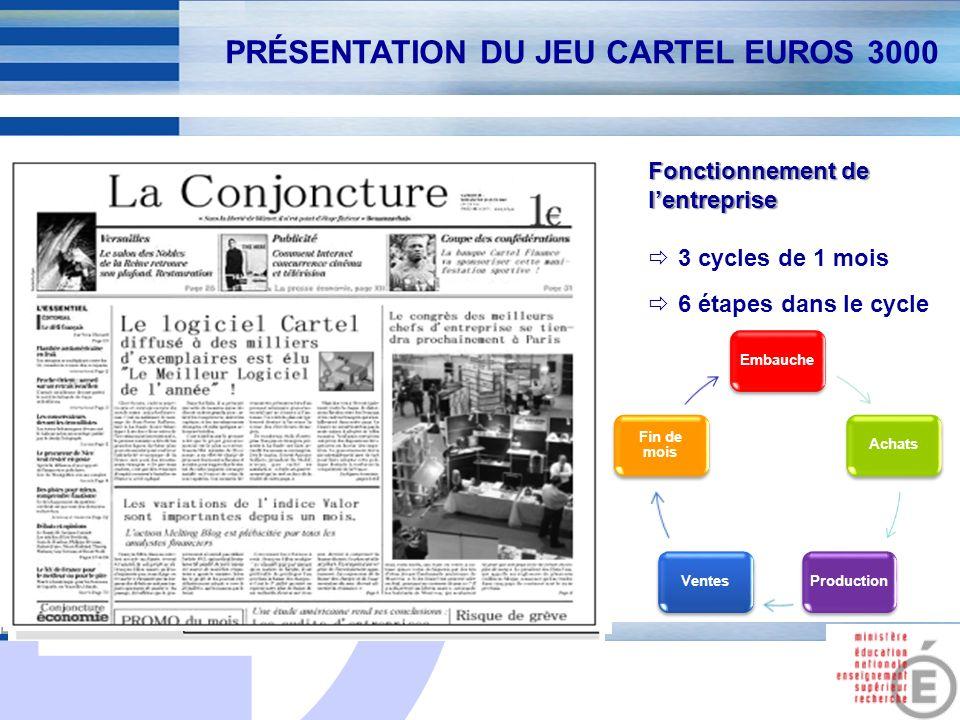E 5 Fonctionnement de lentreprise 3 cycles de 1 mois 6 étapes dans le cycle EmbaucheAchatsProductionVentes Fin de mois PRÉSENTATION DU JEU CARTEL EURO
