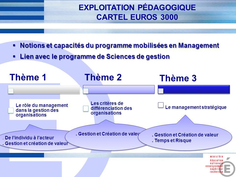E 7 EXPLOITATION PÉDAGOGIQUE CARTEL EUROS 3000 Notions et capacités du programme mobilisées en Management Notions et capacités du programme mobilisées
