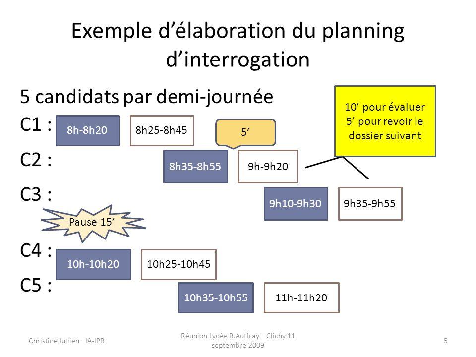 Exemple délaboration du planning dinterrogation 5 candidats par demi-journée C1 : C2 : C3 : C4 : C5 : Christine Jullien –IA-IPR Réunion Lycée R.Auffray – Clichy 11 septembre 2009 5 8h-8h208h25-8h45 8h35-8h559h-9h20 9h10-9h309h35-9h55 10h-10h2010h25-10h45 10h35-10h5511h-11h20 5 10 pour évaluer 5 pour revoir le dossier suivant Pause 15