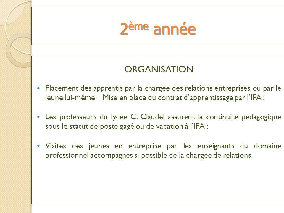 ORGANISATION Placement des apprentis par la chargée des relations entreprises ou par le jeune lui-même – Mise en place du contrat dapprentissage par l