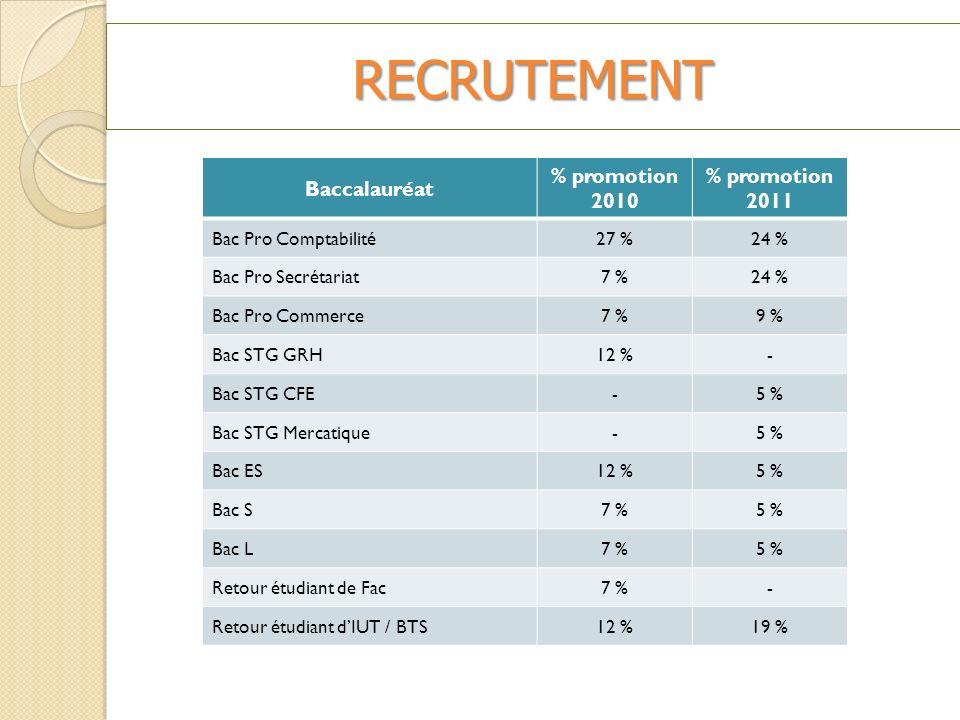 RECRUTEMENT Baccalauréat % promotion 2010 % promotion 2011 Bac Pro Comptabilité27 %24 % Bac Pro Secrétariat7 %24 % Bac Pro Commerce7 %9 %9 % Bac STG GRH12 %- Bac STG CFE-5 % Bac STG Mercatique-5 % Bac ES12 %5 % Bac S7 %5 % Bac L7 %5 % Retour étudiant de Fac7 %- Retour étudiant dIUT / BTS12 %19 %
