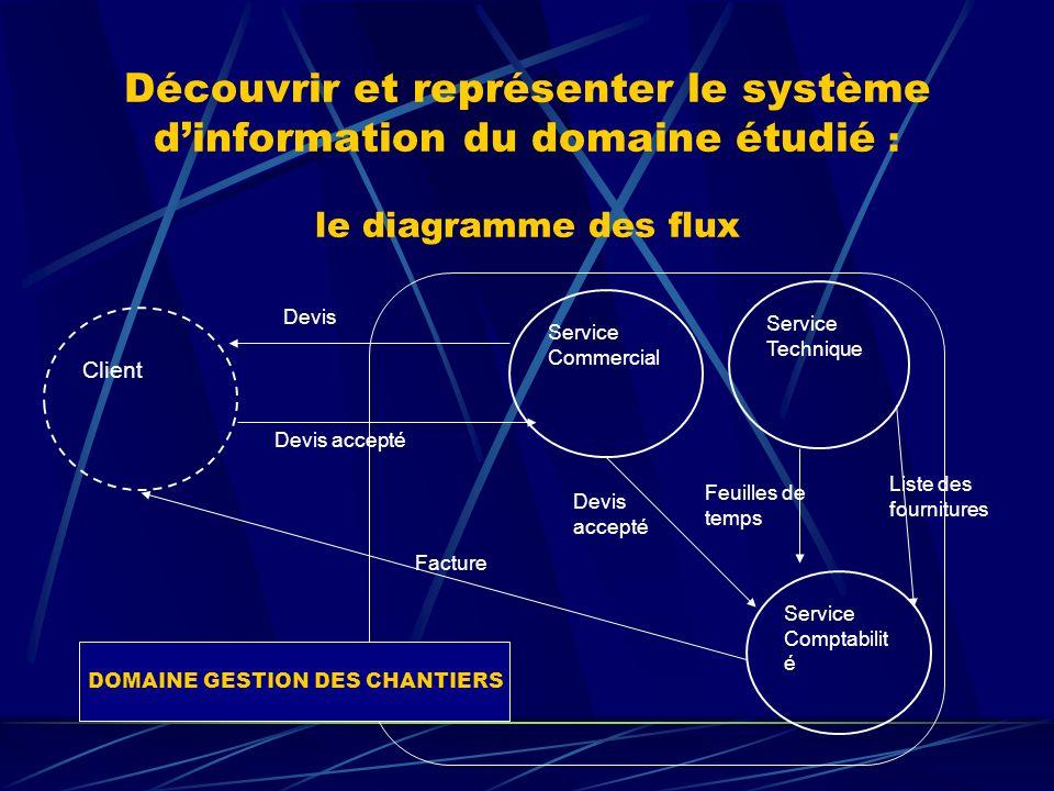 Découvrir et représenter le système dinformation du domaine étudié : le diagramme des flux Service Technique Service Comptabilit é Client Service Comm
