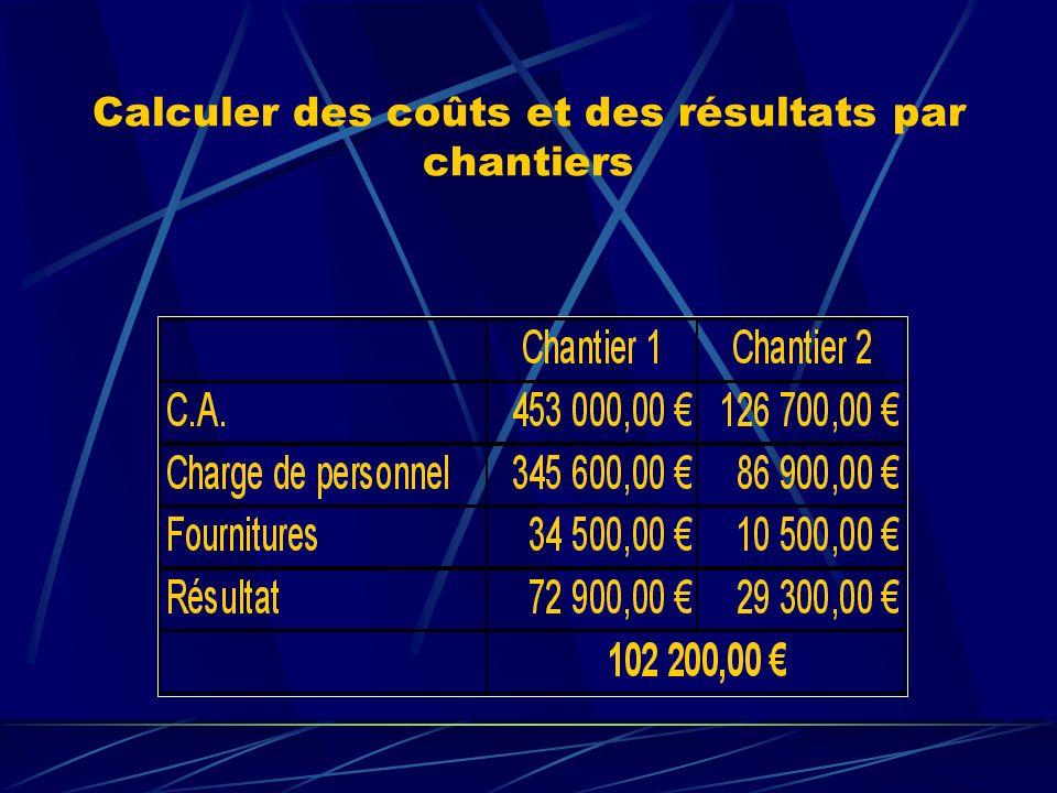 Comparer avec le résultat de la comptabilité générale Sinterroger…