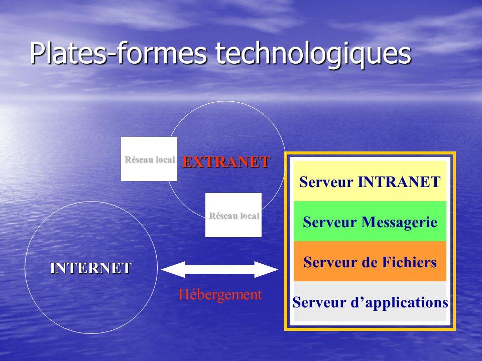 Plates-formes technologiques Réseau local Serveur INTRANET Serveur Messagerie Serveur de Fichiers Serveur dapplications Réseau local EXTRANET INTERNET Hébergement
