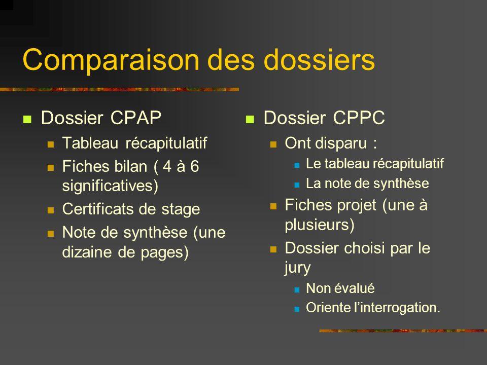 Comparaison des dossiers Dossier CPAP Tableau récapitulatif Fiches bilan ( 4 à 6 significatives) Certificats de stage Note de synthèse (une dizaine de