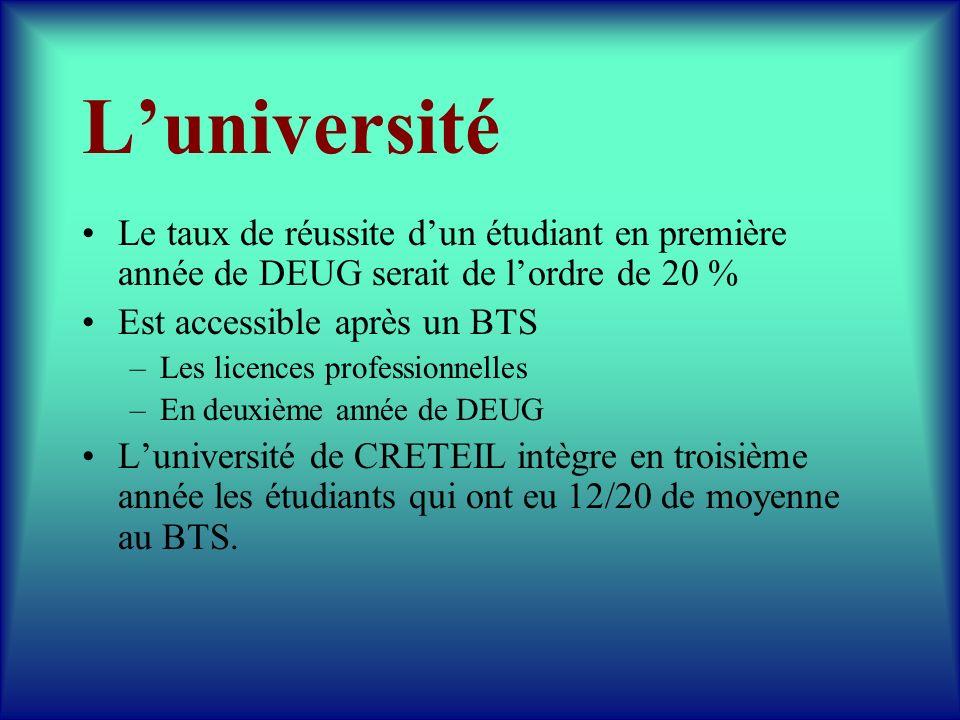 Luniversité Le taux de réussite dun étudiant en première année de DEUG serait de lordre de 20 % Est accessible après un BTS –Les licences professionne