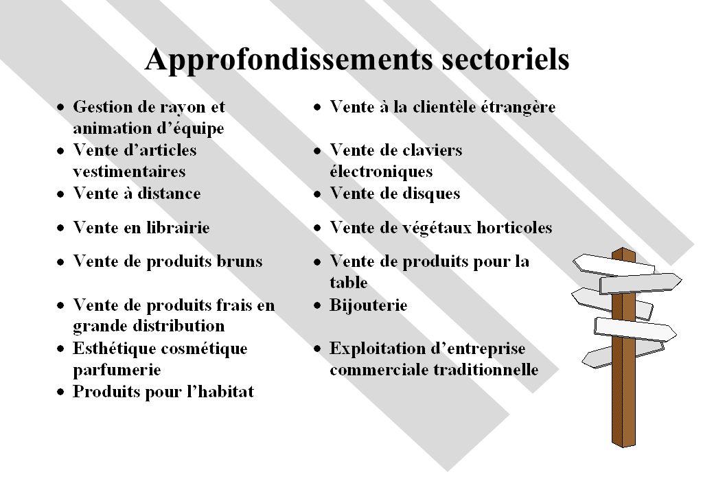 Approfondissements sectoriels