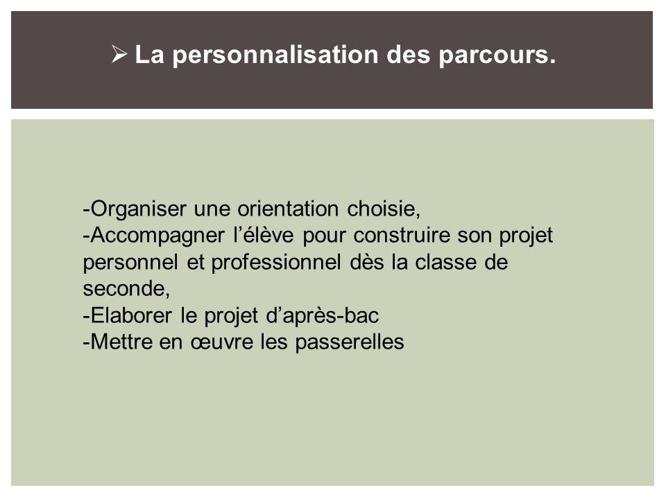 La personnalisation des parcours. -Organiser une orientation choisie, -Accompagner lélève pour construire son projet personnel et professionnel dès la