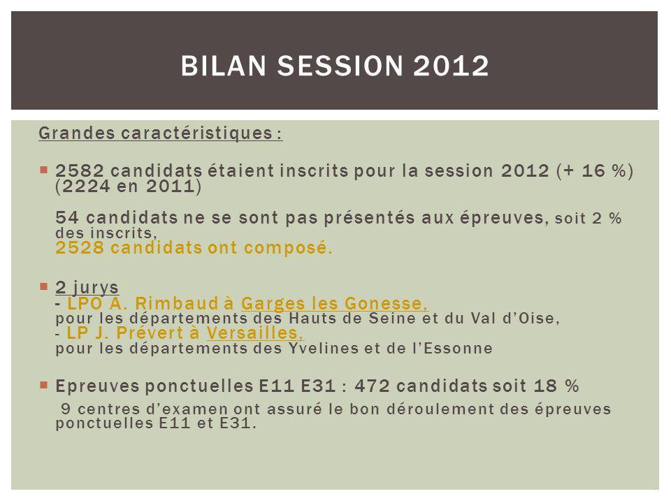 Grandes caractéristiques : 2582 candidats étaient inscrits pour la session 2012 (+ 16 %) (2224 en 2011) 54 candidats ne se sont pas présentés aux épreuves, soit 2 % des inscrits, 2528 candidats ont composé.