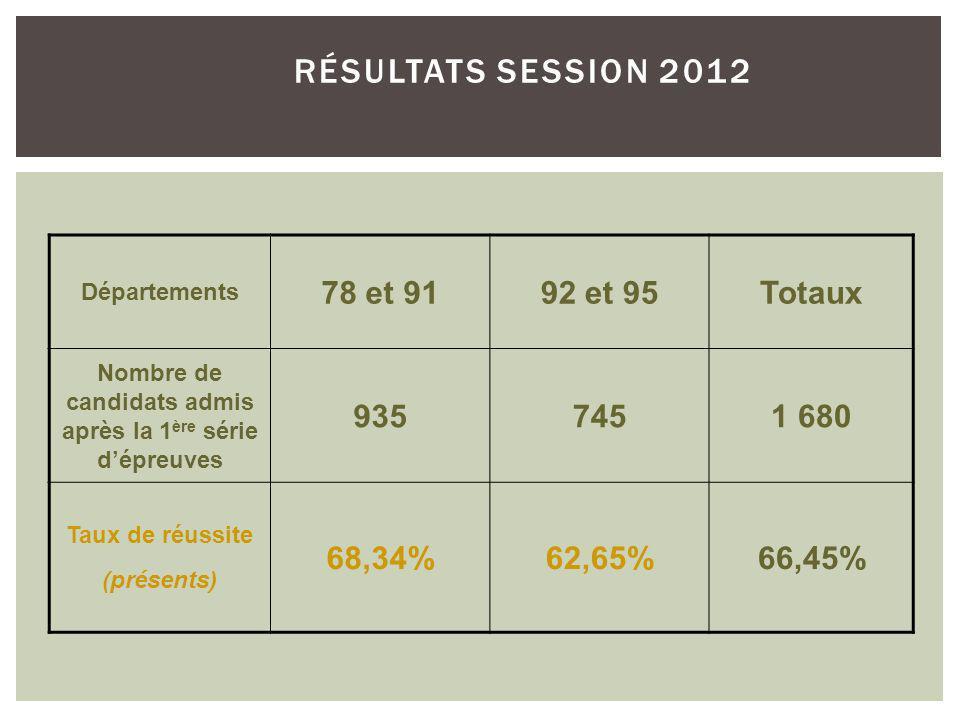 RÉSULTATS SESSION 2012 Départements 78 et 9192 et 95Totaux Nombre de candidats admis après la 1 ère série dépreuves 9357451 680 Taux de réussite (présents) 68,34%62,65%66,45%