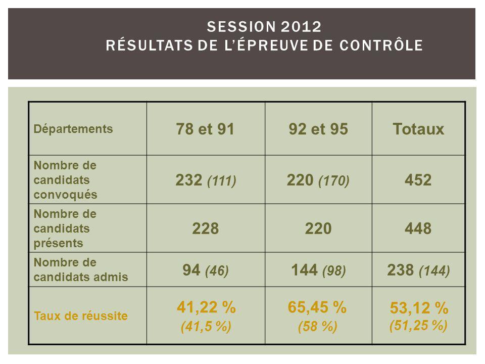 SESSION 2012 RÉSULTATS DE LÉPREUVE DE CONTRÔLE Départements 78 et 9192 et 95Totaux Nombre de candidats convoqués 232 (111) 220 (170) 452 Nombre de candidats présents 228220448 Nombre de candidats admis 94 (46) 144 (98) 238 (144) Taux de réussite 41,22 % (41,5 %) 65,45 % (58 %) 53,12 % (51,25 %)
