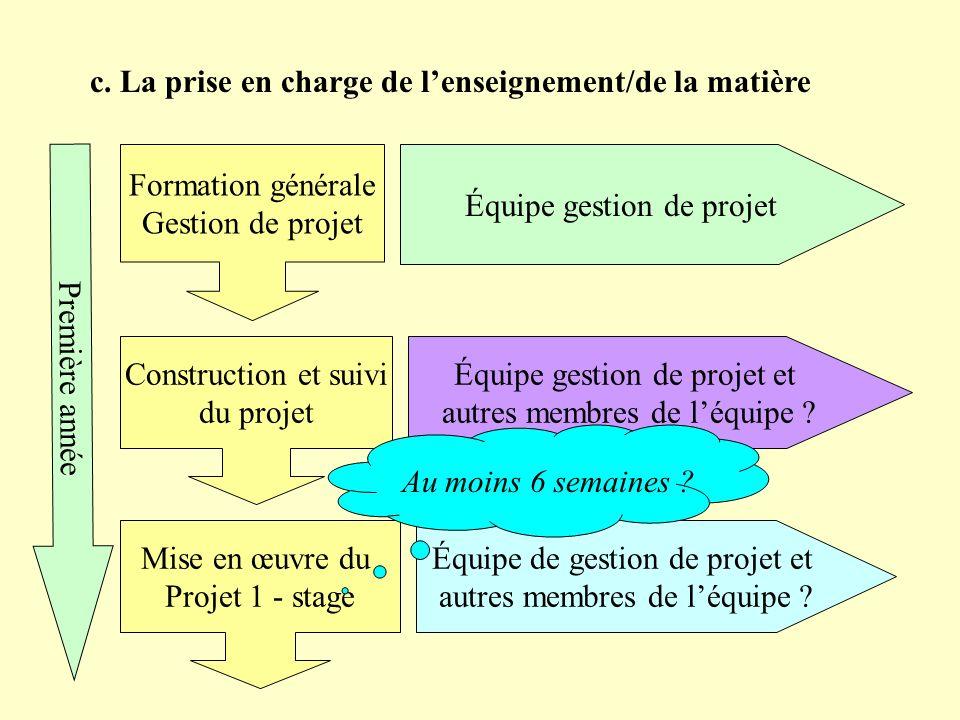 c. La prise en charge de lenseignement/de la matière Équipe gestion de projet Équipe gestion de projet et autres membres de léquipe ? Équipe de gestio