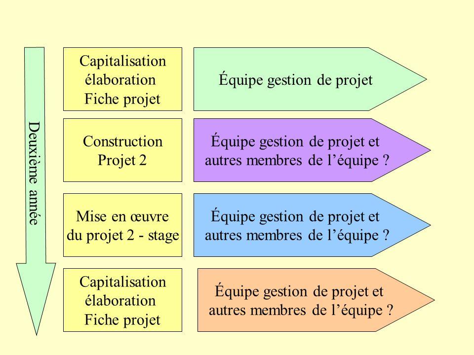 Capitalisation élaboration Fiche projet Équipe gestion de projet Construction Projet 2 Équipe gestion de projet et autres membres de léquipe ? Mise en