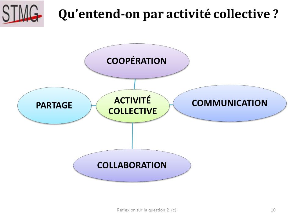 Quentend-on par activité collective .