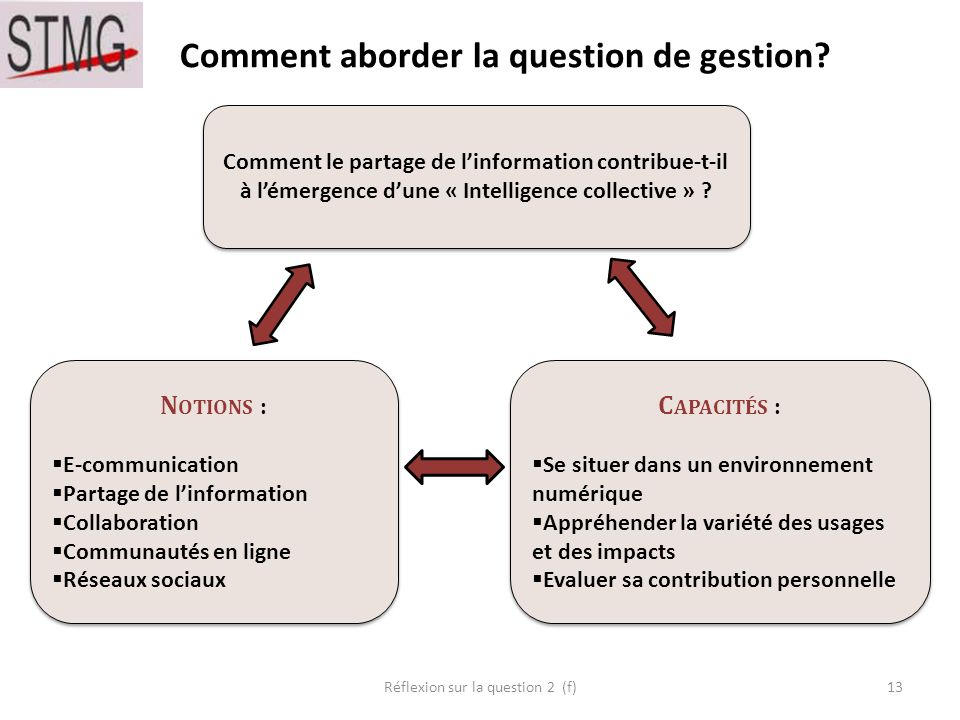 Comment aborder la question de gestion.