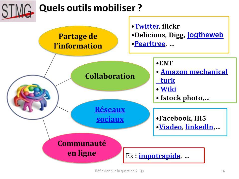 Quels outils mobiliser ? 14 Partage de linformation Collaboration Réseaux sociaux Réseaux sociaux Communauté en ligne Twitter, flickrTwitter Delicious