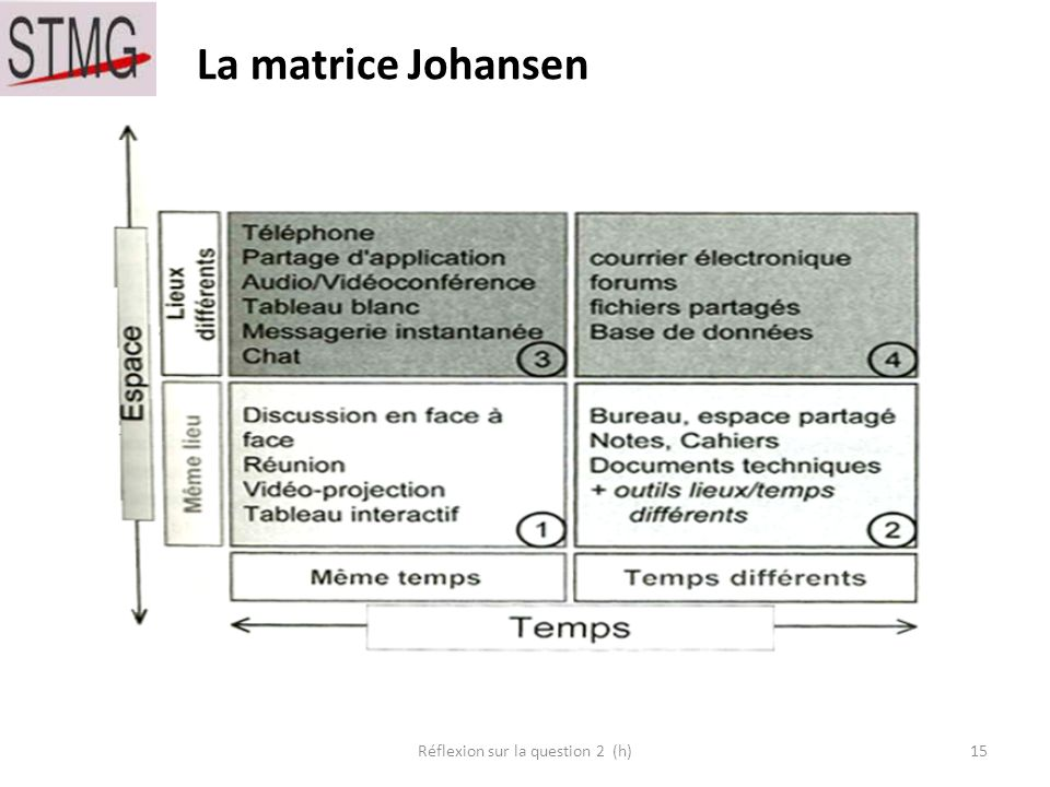 La matrice Johansen 15Réflexion sur la question 2 (h)