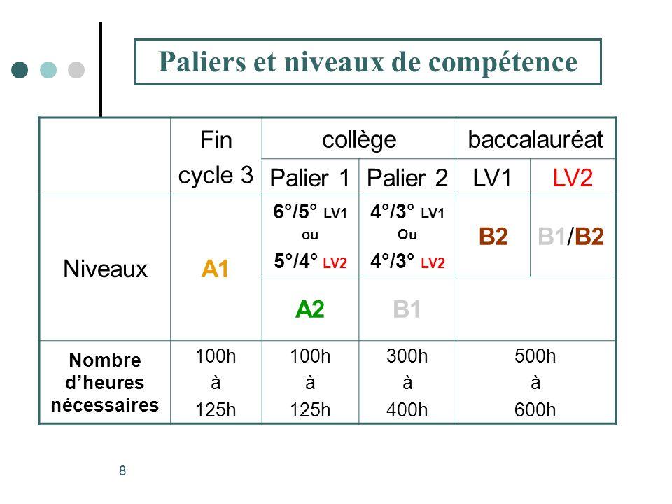 8 Fin cycle 3 collègebaccalauréat Palier 1Palier 2LV1LV2 NiveauxA1 6°/5° LV1 ou 5°/4° LV2 4°/3° LV1 Ou 4°/3° LV2 B2B1/B2 A2B1 Nombre dheures nécessair
