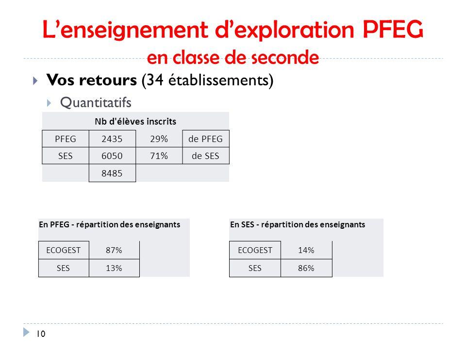 Lenseignement dexploration PFEG en classe de seconde 10 Vos retours (34 établissements) Quantitatifs Nb d élèves inscrits PFEG243529%de PFEG SES605071%de SES 8485 En PFEG - répartition des enseignants ECOGEST87% SES13% En SES - répartition des enseignants ECOGEST14% SES86%
