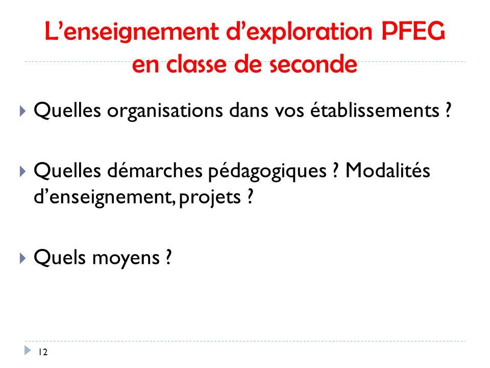 Lenseignement dexploration PFEG en classe de seconde 12 Quelles organisations dans vos établissements .