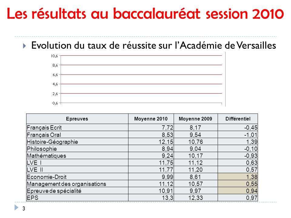 Les résultats au baccalauréat session 2010 3 Evolution du taux de réussite sur lAcadémie de Versailles EpreuvesMoyenne 2010Moyenne 2009Différentiel Français Ecrit 7,728,17-0,45 Français Oral 8,539,54-1,01 Histoire-Géographie 12,1510,761,39 Philosophie 8,949,04-0,10 Mathématiques 9,2410,17-0,93 LVE I 11,7511,120,63 LVE II 11,7711,200,57 Economie-Droit 9,998,611,38 Management des organisations 11,1210,570,55 Epreuve de spécialité 10,919,970,94 EPS 13,312,330,97