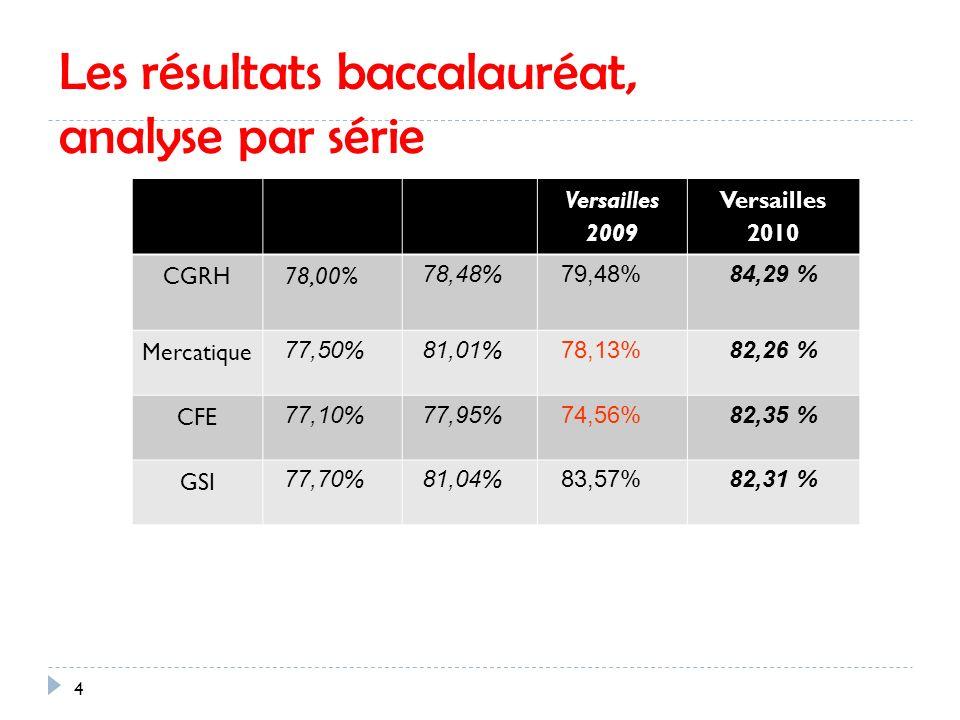 Les résultats baccalauréat, analyse par série Versailles 2007 Versailles 2008 Versailles 2009 Versailles 2010 CGRH 78,00% 78,48%79,48%84,29 % Mercatique 77,50%81,01%78,13%82,26 % CFE 77,10%77,95%74,56%82,35 % GSI 77,70%81,04%83,57%82,31 % 4