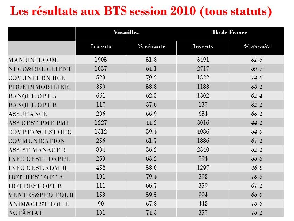 Les résultats aux BTS session 2010 (tous statuts) % Réussite Bac techno % Réussite Bac Pro Ile de France 20 10(%) Rappel, Ile de France, 2009 en% MAN.UNIT.COM.