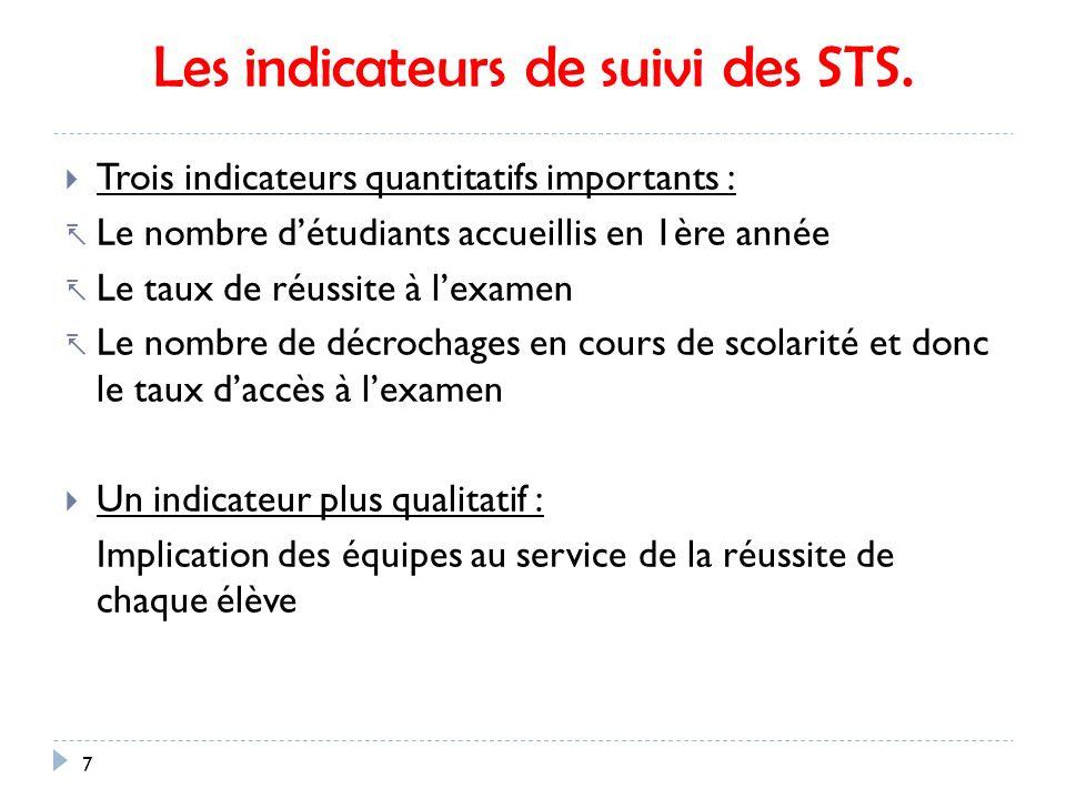 Les indicateurs de suivi des STS.